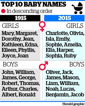 top 10 baby names 2015 | Babies Nz