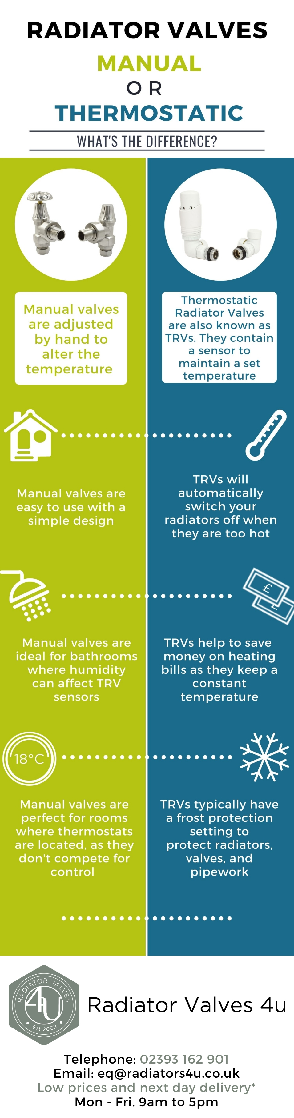 Infographic - Radiator Valves - Manual or thermostatic?
