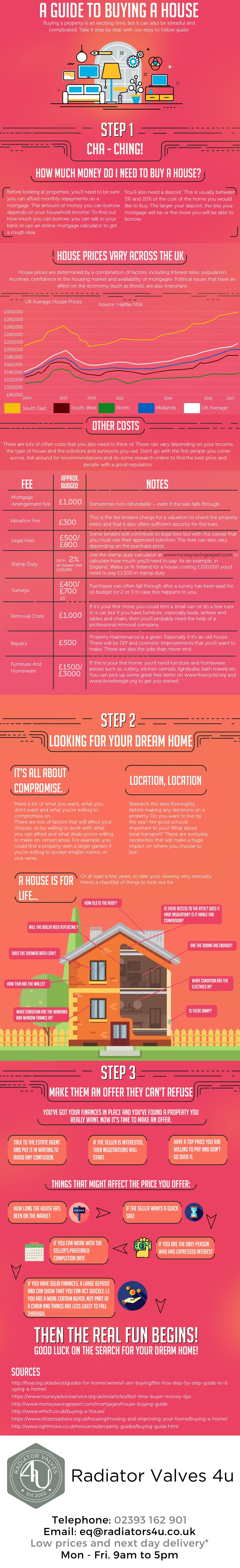 Infographic - House buying guide