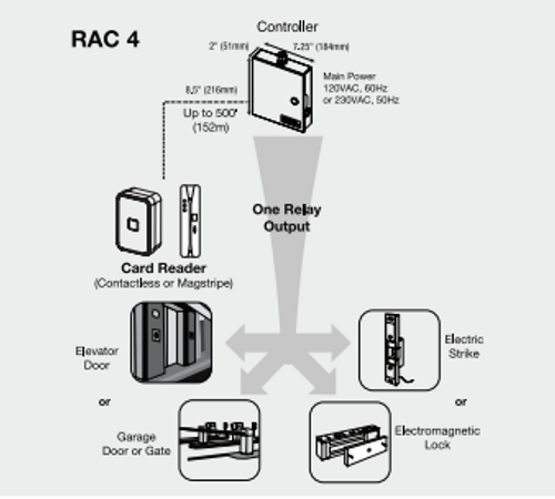 REMOTE ACCESS CONTROLLER RAC4 - Contactless Reader Diagram